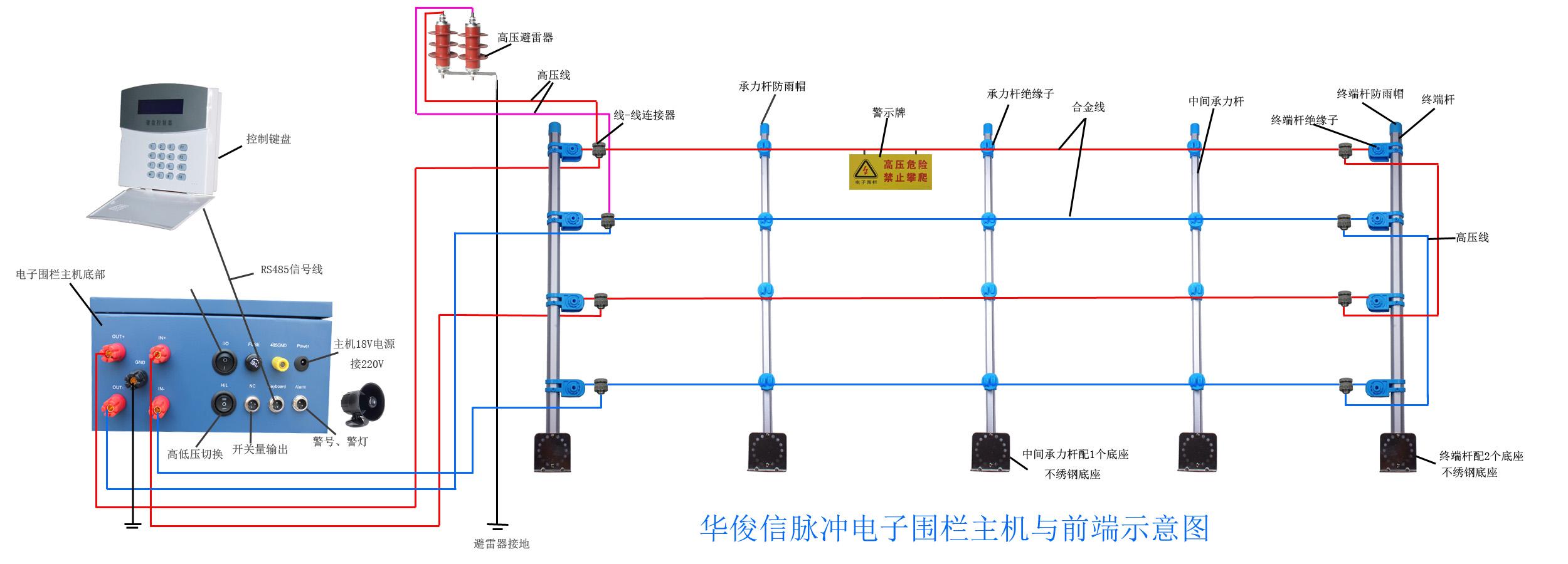 电子围栏产品设计依据: GB/T7946-2008《脉冲电子围栏及其安装和安全运行》 产品特性: 差分电压输出技术:每条线上有电压,相临两线之间有压差; 通过和控制键盘/电脑软件连接,可同时管理32个电子围栏防区; 通过和报警主机连接,可同时管理256个电子围栏防区; 具有高/低压手动切换,或通过控制键盘实现系统布撤防、高低压切换等功能; 设备运行自我检测,具有短路、断线、防拆报警功能; DC12V及常开/常闭干接点报警输出,可和多种现代化安防产品配套使用。 产品技术参数: 供电电源:采用电